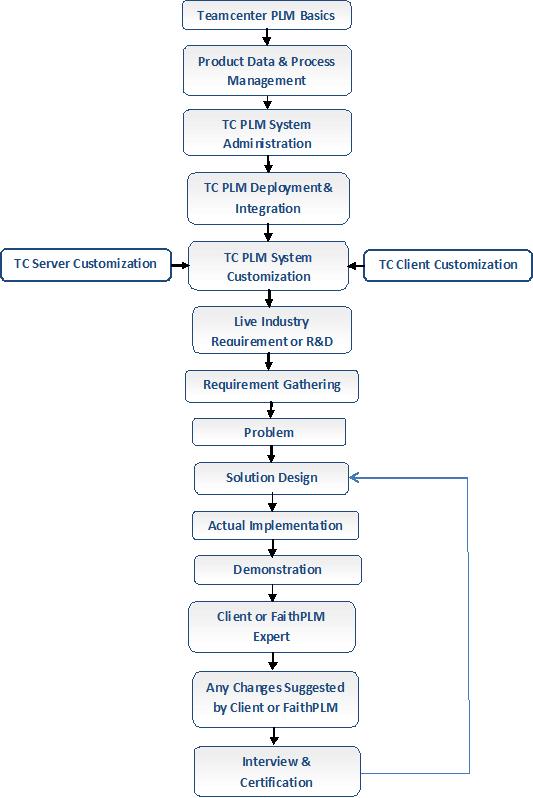 FaithPLM Solutions - Teamcenter PLM Implementation