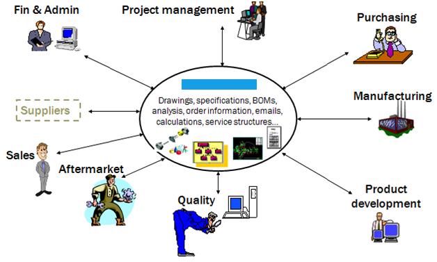 Teamcenter plm resume